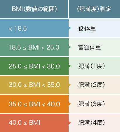 BMIの適正数値