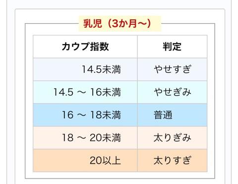 カウプ指数は3カ月から5歳の幼児に対して使える指標です。